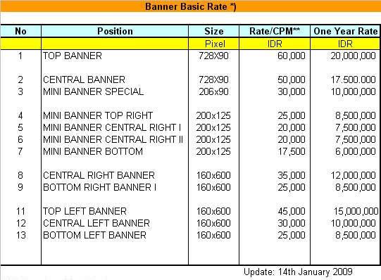 basic-rate-card-indosdm-portal-2009