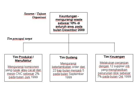contoh_cascade
