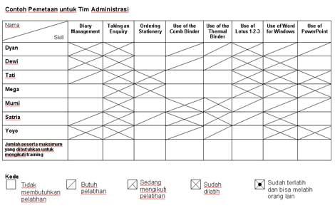 PANDUAN PENYUSUNAN SKILLS MATRIX: PEMETAAAN SKILL DAN INVESTASI TERHADAP SDM
